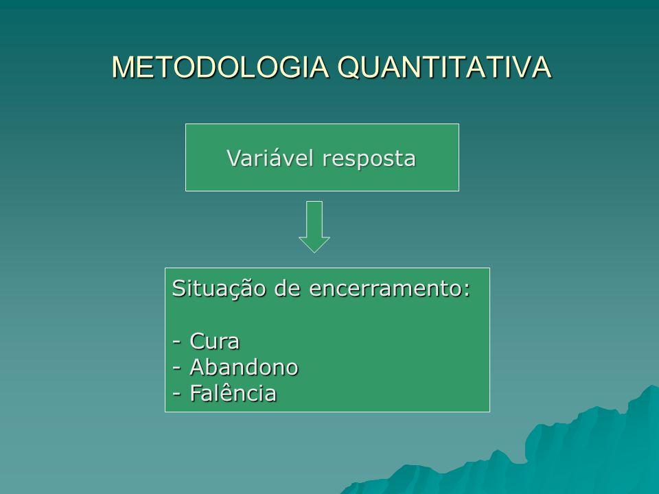 METODOLOGIA QUANTITATIVA Variável resposta Situação de encerramento: - Cura - Abandono - Falência