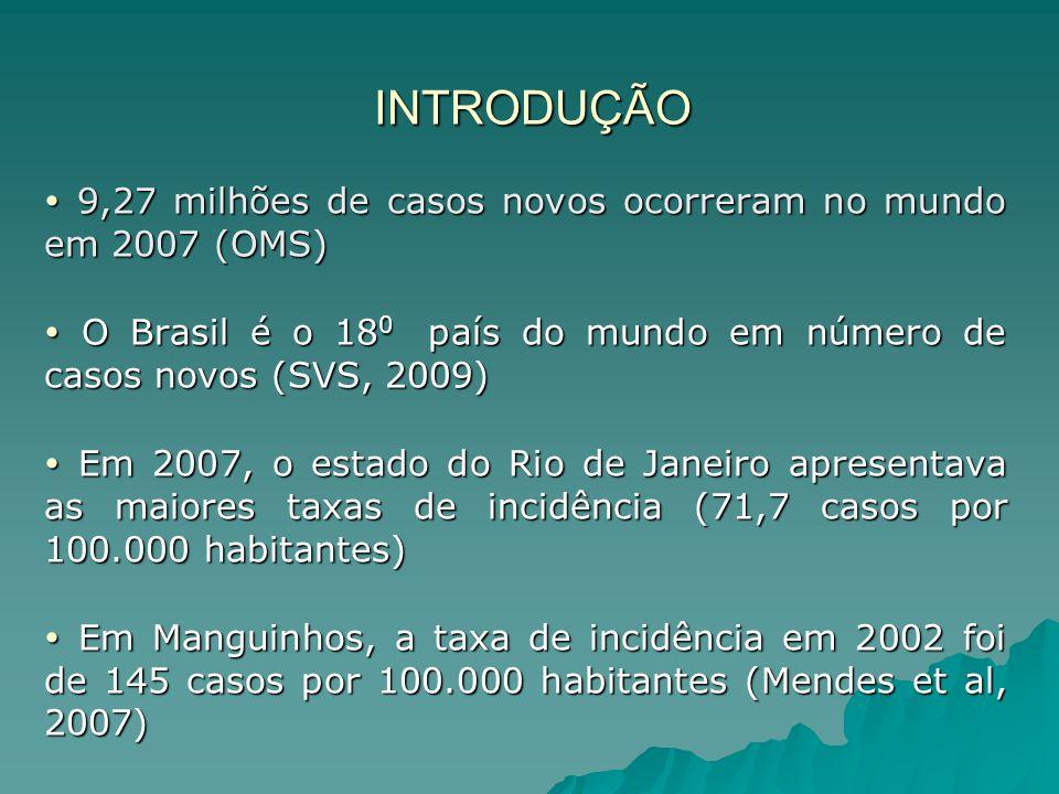 INTRODUÇÃO  9,27 milhões de casos novos ocorreram no mundo em 2007 (OMS)  O Brasil é o 18 0 país do mundo em número de casos novos (SVS, 2009)  Em