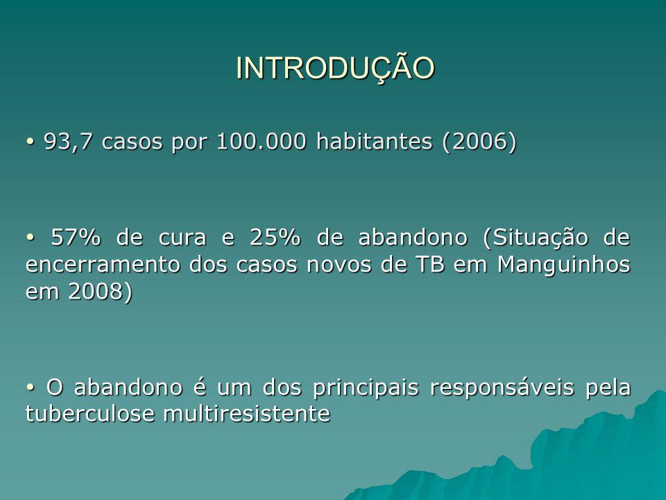INTRODUÇÃO  93,7 casos por 100.000 habitantes (2006)  57% de cura e 25% de abandono (Situação de encerramento dos casos novos de TB em Manguinhos em