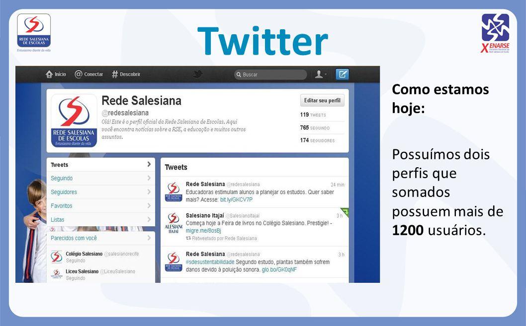 Twitter Como estamos hoje: Possuímos dois perfis que somados possuem mais de 1200 usuários.
