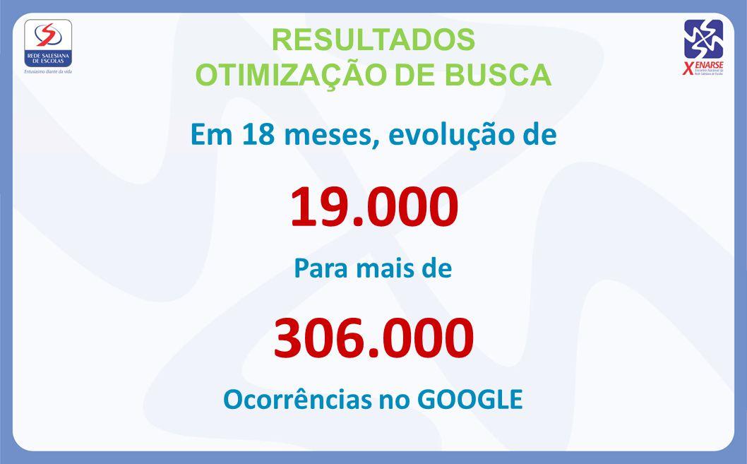 RESULTADOS OTIMIZAÇÃO DE BUSCA Em 18 meses, evolução de 19.000 Para mais de 306.000 Ocorrências no GOOGLE