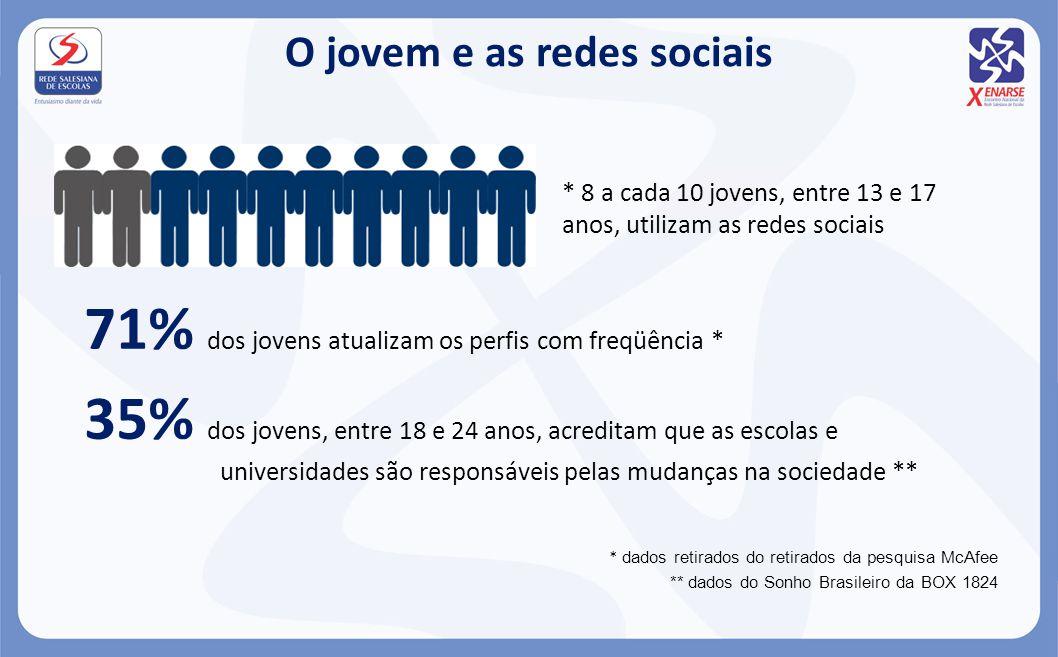 O jovem e as redes sociais 71% dos jovens atualizam os perfis com freqüência * 35% dos jovens, entre 18 e 24 anos, acreditam que as escolas e universi