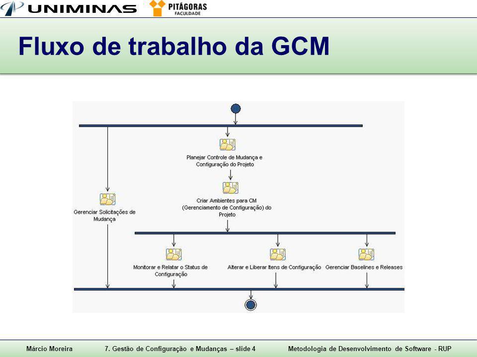 Márcio Moreira7. Gestão de Configuração e Mudanças – slide 4Metodologia de Desenvolvimento de Software - RUP Fluxo de trabalho da GCM
