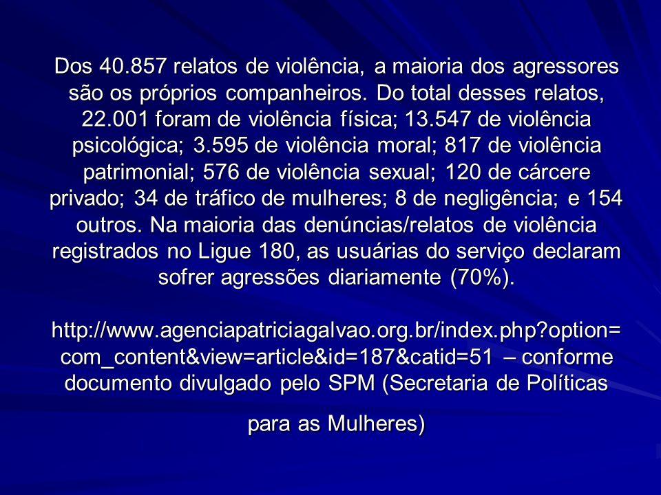 Dos 40.857 relatos de violência, a maioria dos agressores são os próprios companheiros. Do total desses relatos, 22.001 foram de violência física; 13.
