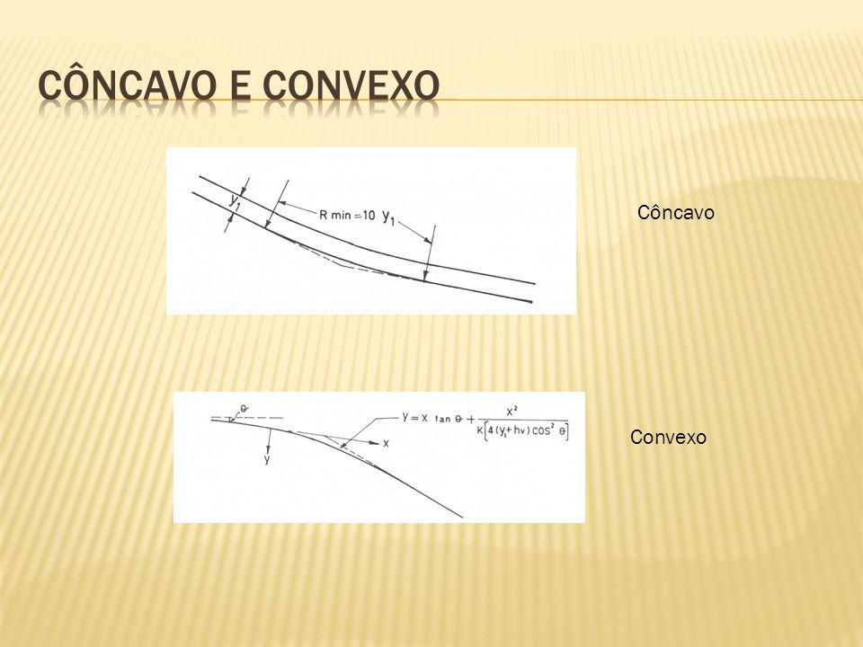 Estrutura ou tipo de irregularidade σ Referência Entrada de tunel1,5Tullis, 1981 Expansão súbita em tunel1,0* a 0,19Russe, 1967 e Rouse, 1966 Pilar de Impacto Com forma piramidal1,4 a 2,3Galperin, 1977 Com forma triangular (USBR Tipo III) 0,33Khatsuria, 2000 Bloco em forma de T( Bhavani bacia de dissipação) 0,68Kuttiammu, 1951 Superficie de vertedouros0,20Falvey, 1982 Comportas fixas e removiveis0,20 a 0,30Wagner, 1967 e Ball, 1976 Concreto aspero com 20mm de depressão máxima 0,60Ball, 1976 Declividade no fluxo da água0,20Ball, 1976 Arndt, 1977 Falvey, 1982 Declividade ao longo do escoamento0,20 Diferença de nivel acima do fluxo da água não excedendo 6mm 1,6 a Diferença de nivel abaixo do fluxo da agua não excedendo 6mm 1,0 Dente final na bacia de dissipação1,05 a 1,75 Jato de água em dissipador0,15 a 0,70