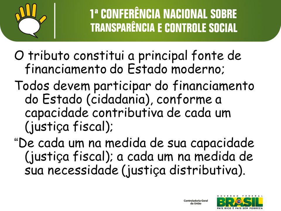 O tributo constitui a principal fonte de financiamento do Estado moderno; Todos devem participar do financiamento do Estado (cidadania), conforme a ca