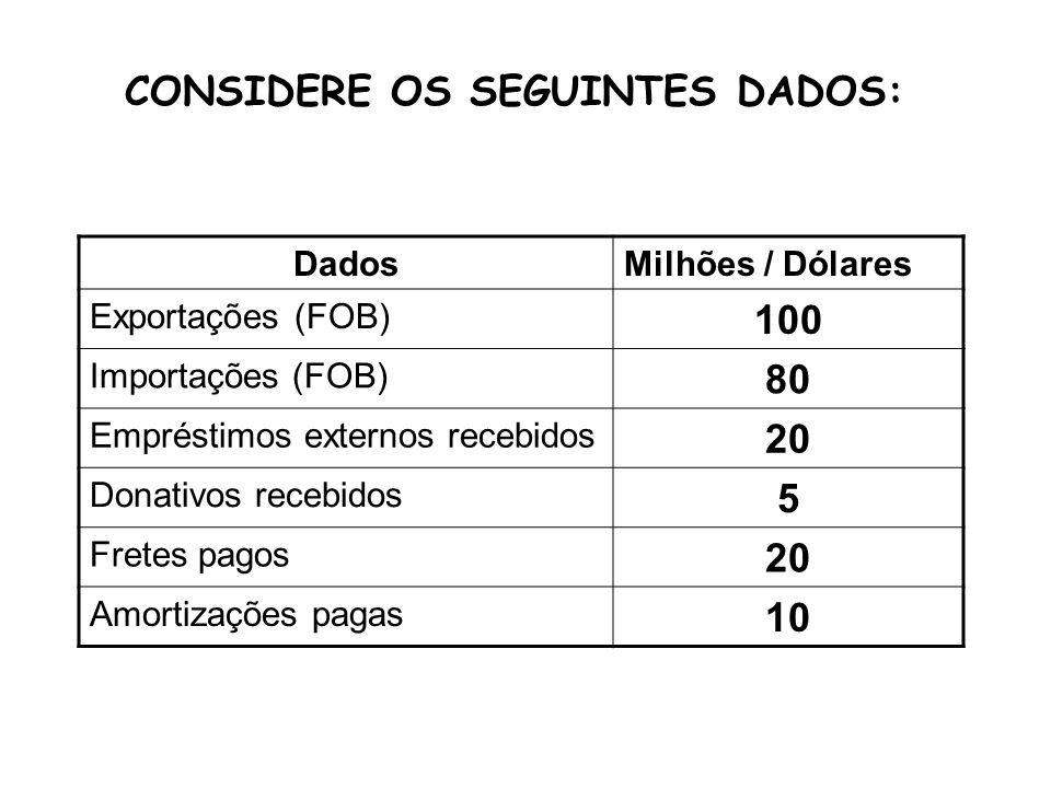 1.Dê o saldo da balança comercial 2. Dê o valor do balanço de serviços 3.