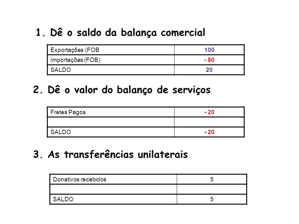 4.O saldo do Balanço de Transações Correntes 5.