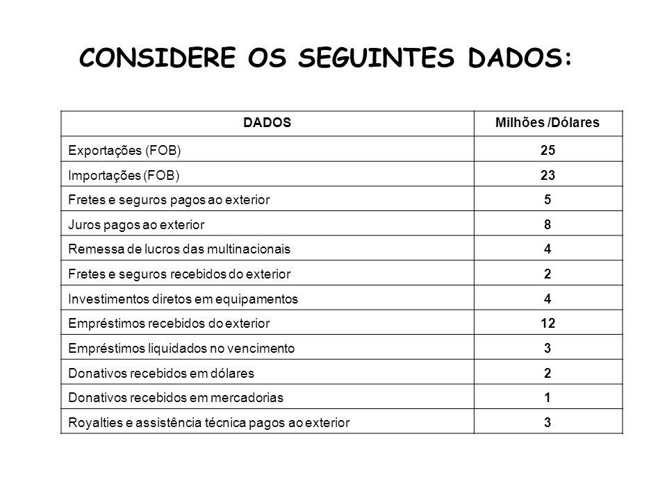 Exportações (FOB)25 Importações (FOB)-23 (Importações) Investimentos diretos em equipamentos-4 (Importações) Donativos recebidos em mercadorias SALDO-3 1.
