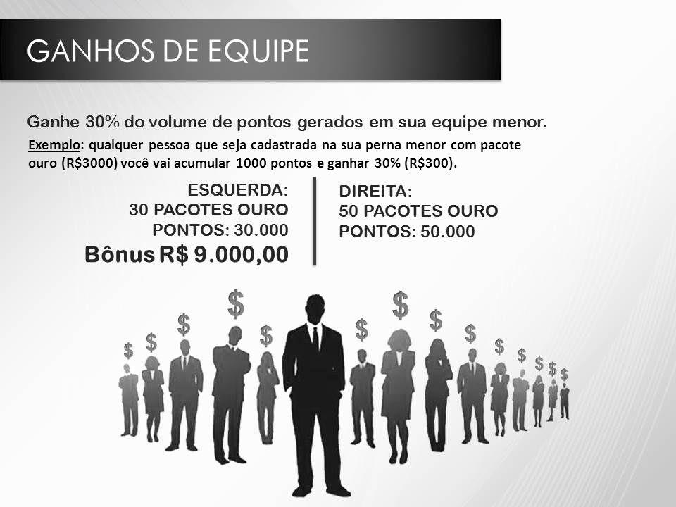 Exemplo: qualquer pessoa que seja cadastrada na sua perna menor com pacote ouro (R$3000) você vai acumular 1000 pontos e ganhar 30% (R$300).