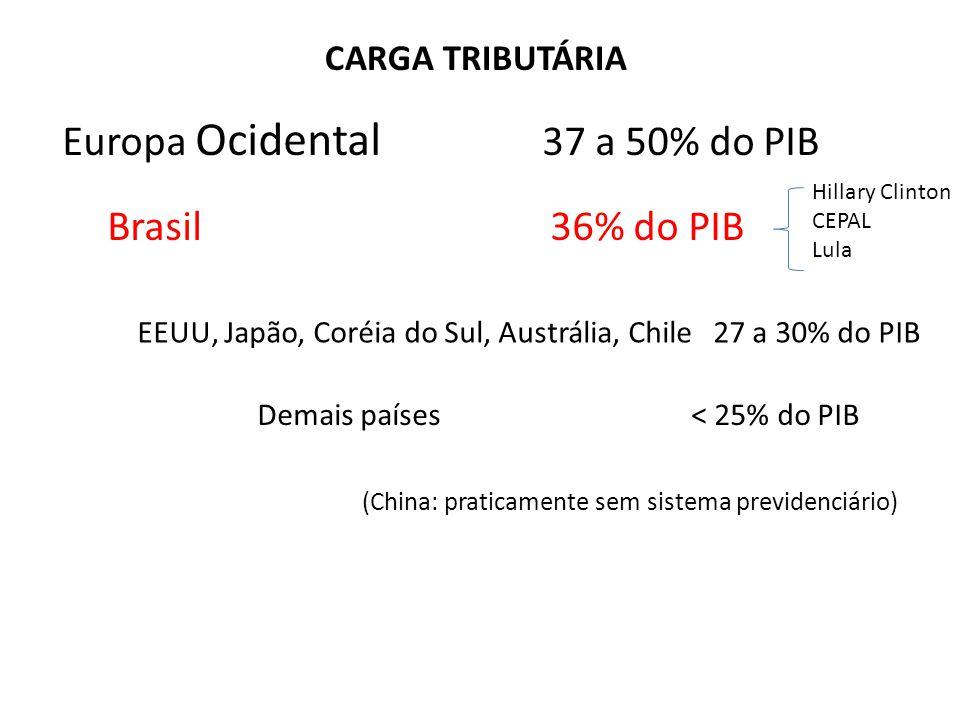 Europa Ocidental 37 a 50% do PIB Brasil 36% do PIB EEUU, Japão, Coréia do Sul, Austrália, Chile27 a 30% do PIB Demais países < 25% do PIB (China: praticamente sem sistema previdenciário) CARGA TRIBUTÁRIA Hillary Clinton CEPAL Lula