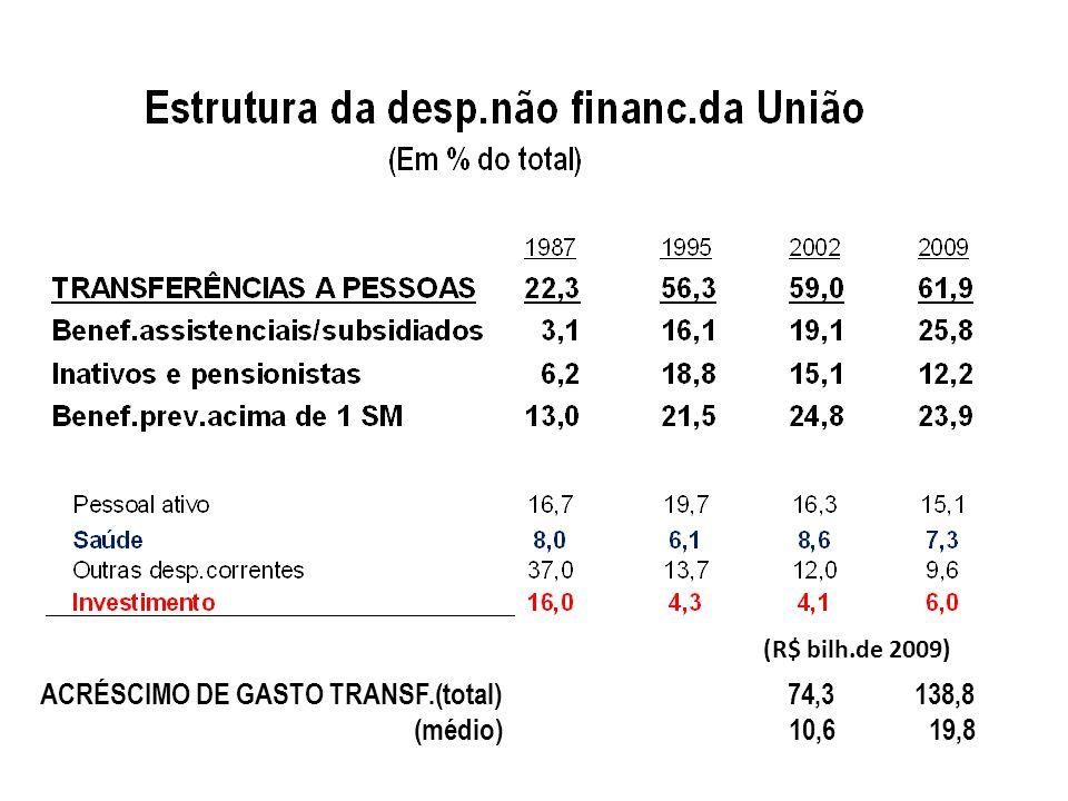 ACRÉSCIMO DE GASTO TRANSF.(total) 74,3 138,8 (médio) 10,6 19,8 (R$ bilh.de 2009)