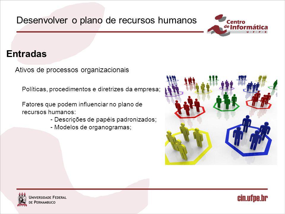 Ativos de processos organizacionais Desenvolver o plano de recursos humanos Entradas Políticas, procedimentos e diretrizes da empresa; Fatores que podem influenciar no plano de recursos humanos: - Descrições de papéis padronizados; - Modelos de organogramas;