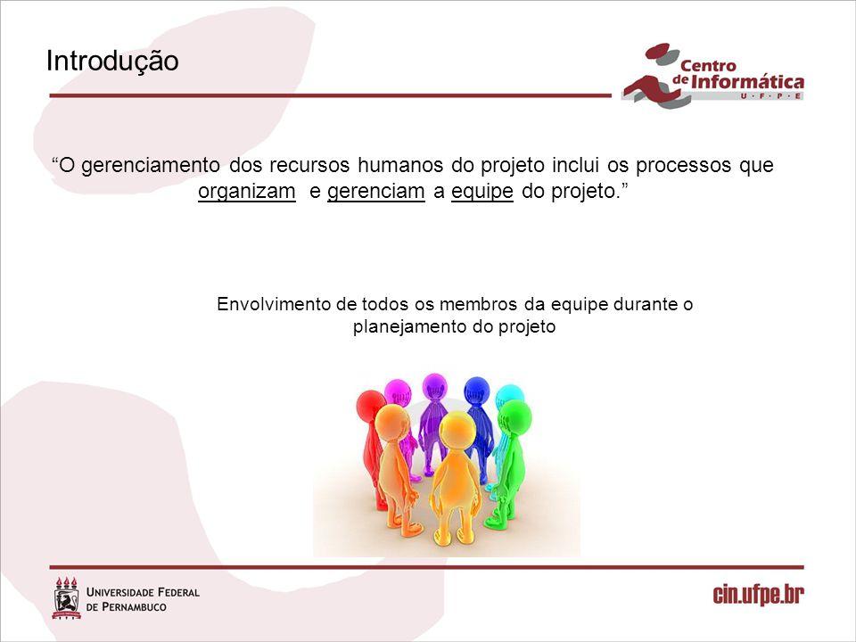 Introdução O gerenciamento dos recursos humanos do projeto inclui os processos que organizam e gerenciam a equipe do projeto. Envolvimento de todos os membros da equipe durante o planejamento do projeto