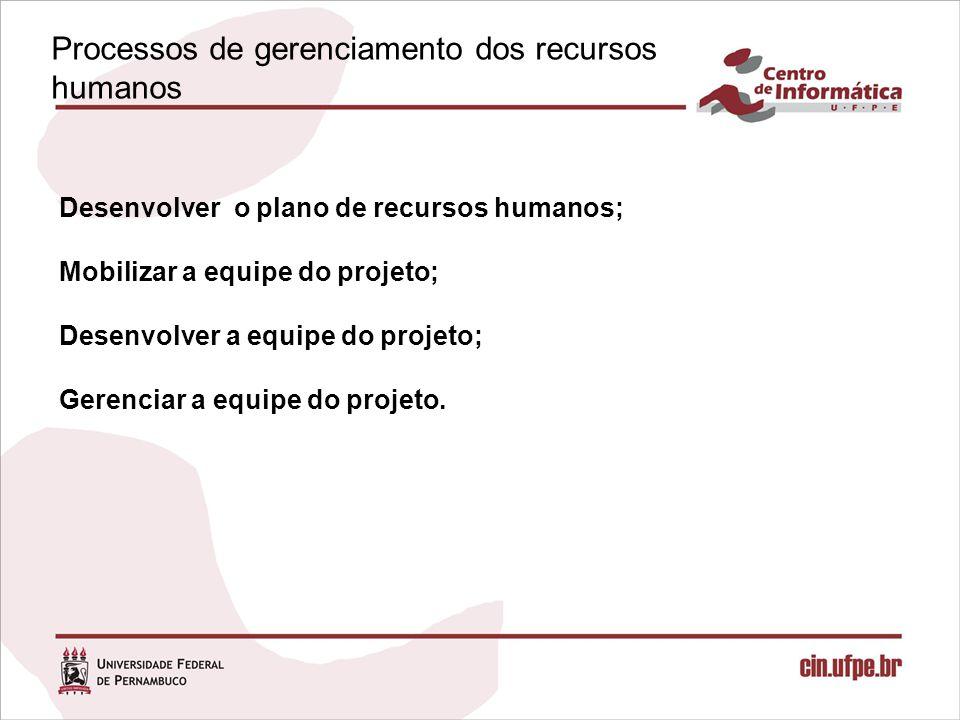 Processos de gerenciamento dos recursos humanos Desenvolver o plano de recursos humanos; Mobilizar a equipe do projeto; Desenvolver a equipe do projeto; Gerenciar a equipe do projeto.