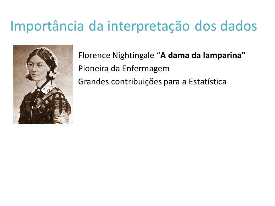 Importância da interpretação dos dados Florence Nightingale A dama da lamparina Pioneira da Enfermagem Grandes contribuições para a Estatística