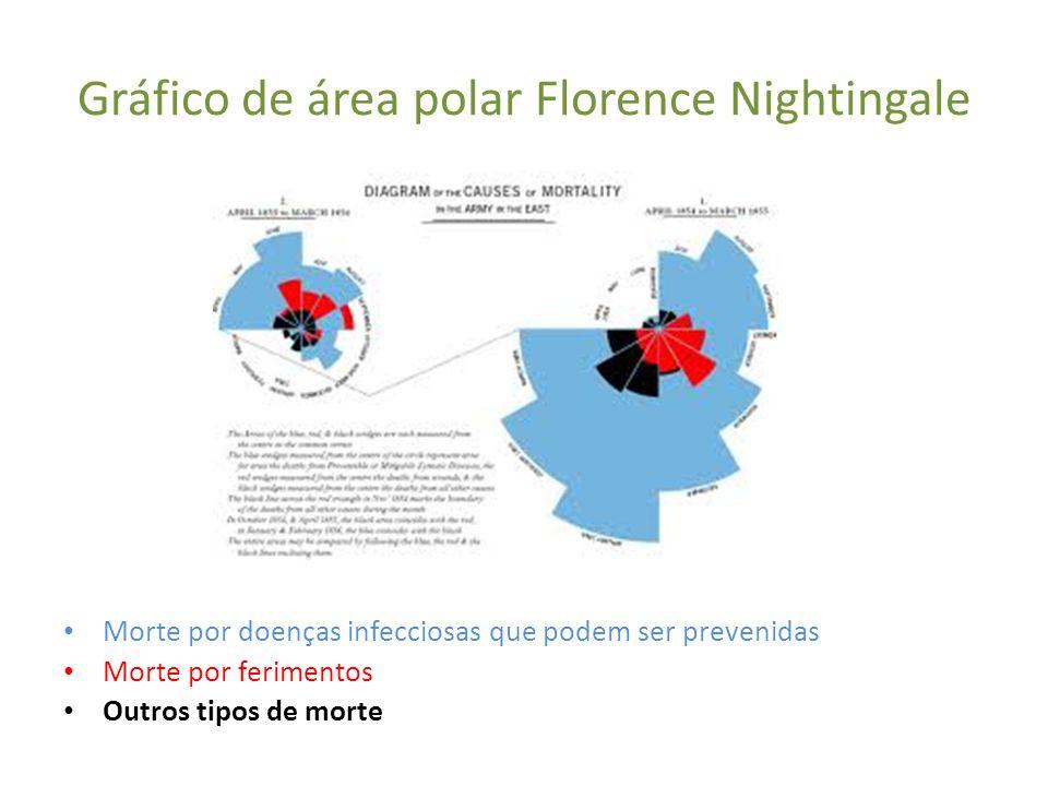 Gráfico de área polar Florence Nightingale Morte por doenças infecciosas que podem ser prevenidas Morte por ferimentos Outros tipos de morte