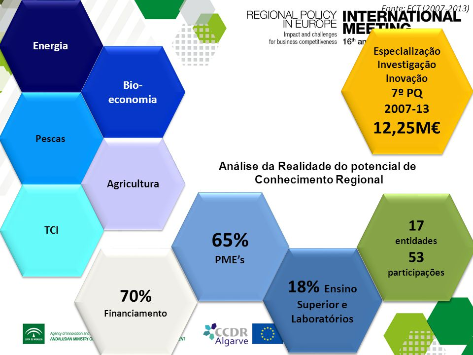 70% Financiamento Energia Bio- economia Pescas Agricultura TCI Especialização Investigação Inovação 7º PQ 2007-13 12,25M€ Especialização Investigação