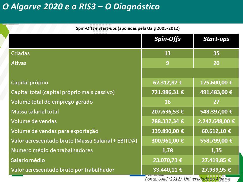 Spin-Offs e Start-ups (apoiadas pela Ualg 2005-2012) Spin-OffsStart-ups Criadas1335 Ativas920 Capital próprio62.312,87 €125.600,00 € Capital total (ca