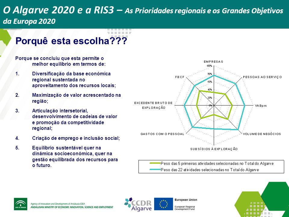 O Algarve 2020 e a RIS3 – As Prioridades regionais e os Grandes Objetivos da Europa 2020 Porquê esta escolha??? Porque se concluiu que esta permite o