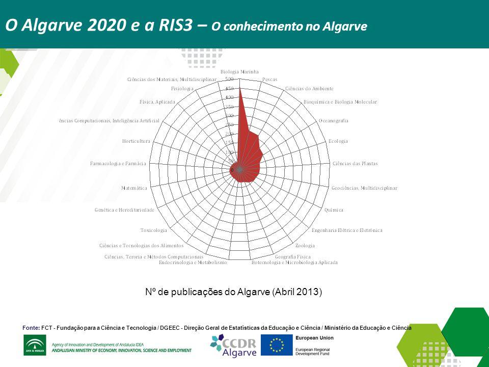 O Algarve 2020 e a RIS3 – O conhecimento no Algarve Fonte: FCT - Fundação para a Ciência e Tecnologia / DGEEC - Direção Geral de Estatísticas da Educa