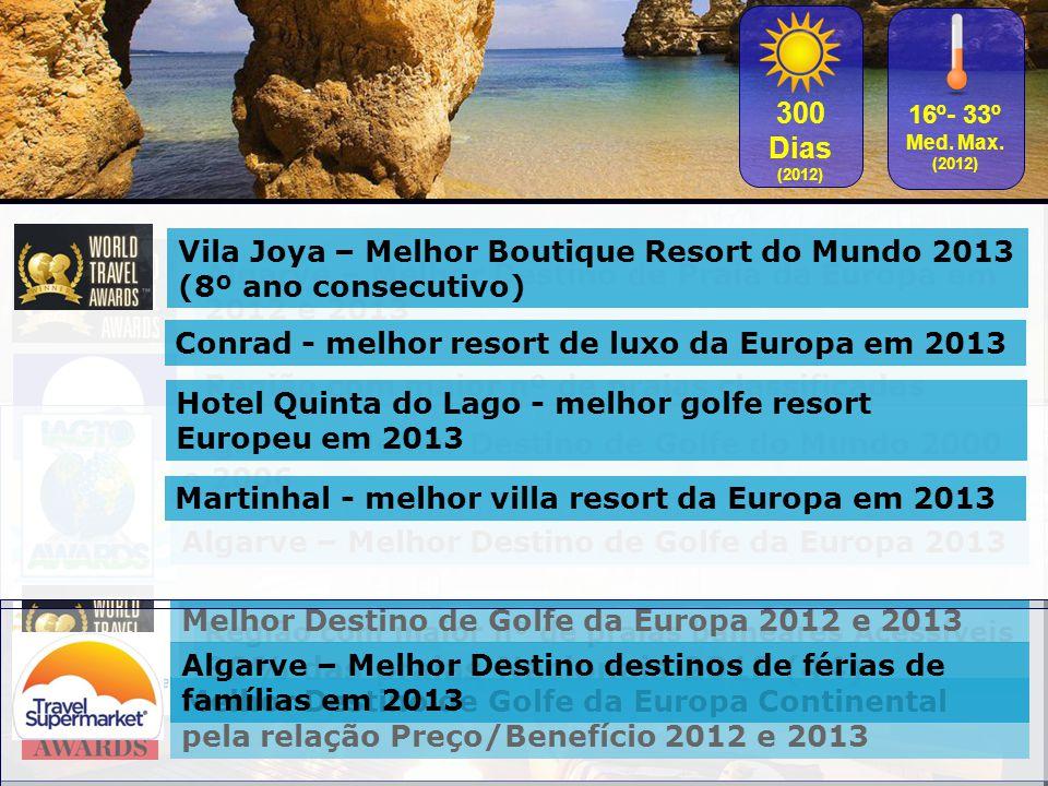300 Dias (2012) 16º- 33º Med. Max. (2012) Região com maior nº de praias classificadas 25% das bandeiras Nacionais 2013 (69) Região com maior nº de pra