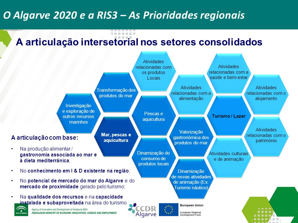 O Algarve 2020 e a RIS3 – As Prioridades regionais A articulação intersetorial nos setores consolidados Atividades relacionadas com os produtos Locais