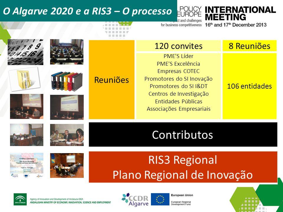 O Algarve 2020 e a RIS3 – O processo Reuniões 120 convites8 Reuniões PME'S Líder PME'S Excelência Empresas COTEC Promotores do SI Inovação Promotores
