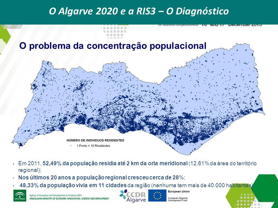 O Algarve 2020 e a RIS3 – As Prioridades regionais A articulação intersetorial nos setores consolidados Atividades relacionadas com os produtos Locais Atividades relacionadas com o património Turismo / Lazer Atividades relacionadas com o alojamento Atividades culturais e de animação Atividades relacionadas com a alimentação Atividades relacionadas com a saúde e bem-estar Mar, pescas e aquicultura Valorização gastronómica dos produtos do mar Dinamização do consumo de produtos locais Dinamização de novas atividades de animação (Ex: Turismo náutico) Pescas e aquicultura Transformação dos produtos do mar Investigação e exploração de outros recursos marinhos A articulação com base: Na produção alimentar / gastronomia associada ao mar e à dieta mediterrânica; No conhecimento em I & D existente na região; No potencial de mercado do mar do Algarve e do mercado de proximidade gerado pelo turismo; Na qualidade dos recursos e na capacidade instalada e subaproveitada na área do turismo.