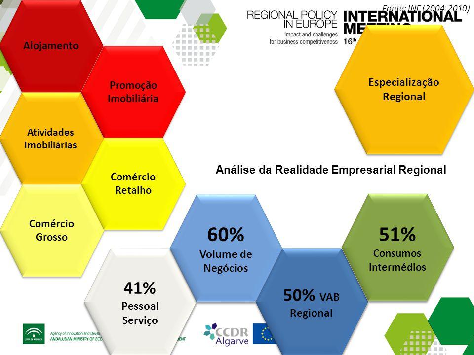 41% Pessoal Serviço 41% Pessoal Serviço Alojamento Promoção Imobiliária Promoção Imobiliária Atividades Imobiliárias Atividades Imobiliárias Comércio