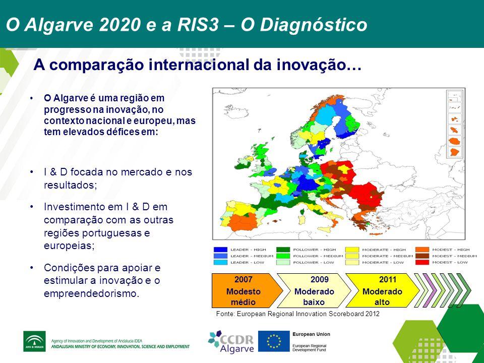 A comparação internacional da inovação… O Algarve é uma região em progresso na inovação, no contexto nacional e europeu, mas tem elevados défices em:
