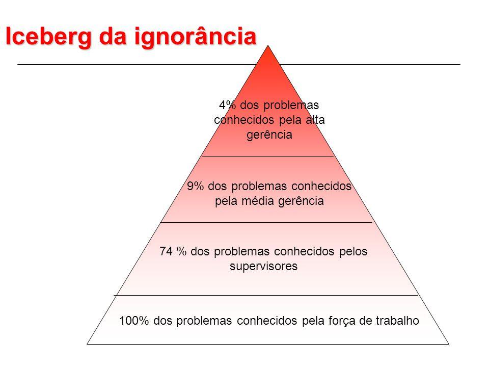Iceberg da ignorância 100% dos problemas conhecidos pela força de trabalho 74 % dos problemas conhecidos pelos supervisores 9% dos problemas conhecidos pela média gerência 4% dos problemas conhecidos pela alta gerência