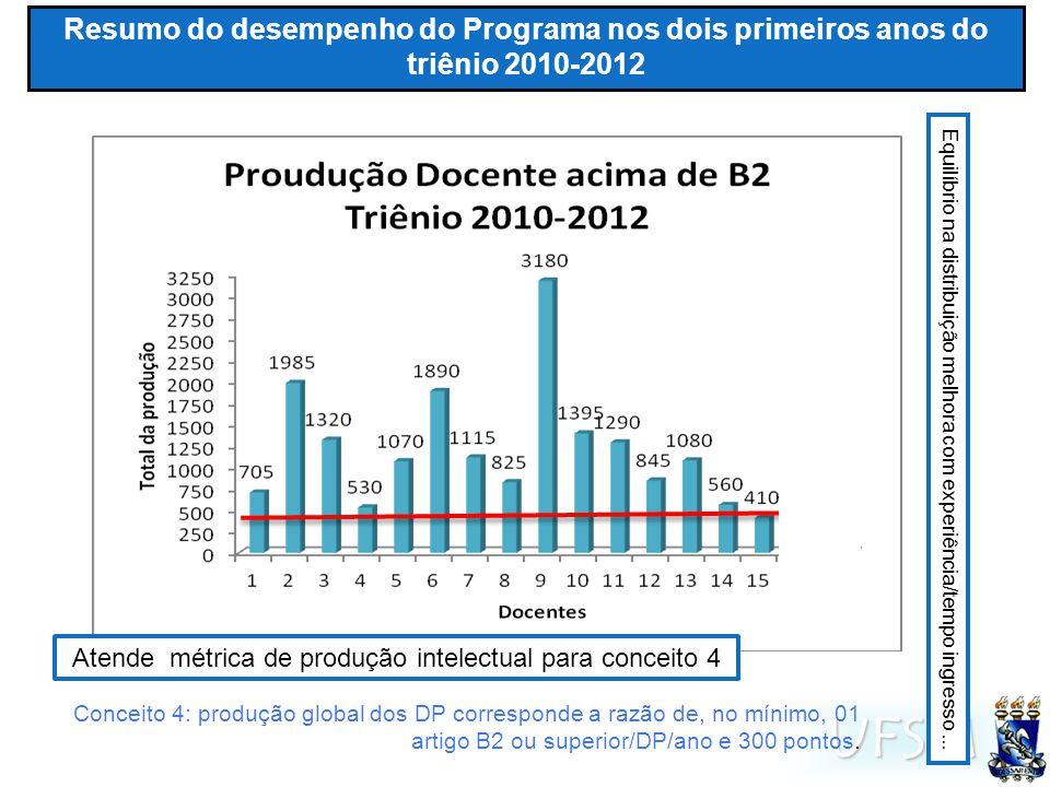UFSM Resumo do desempenho do Programa nos dois primeiros anos do triênio 2010-2012 Atende métrica de produção intelectual para conceito 4 Conceito 4: produção global dos DP corresponde a razão de, no mínimo, 01 artigo B2 ou superior/DP/ano e 300 pontos.