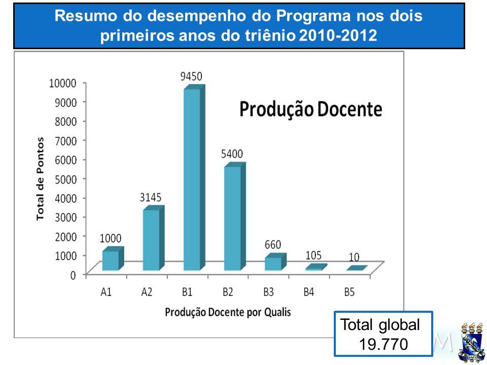 UFSM Resumo do desempenho do Programa nos dois primeiros anos do triênio 2010-2012 Total global 19.770
