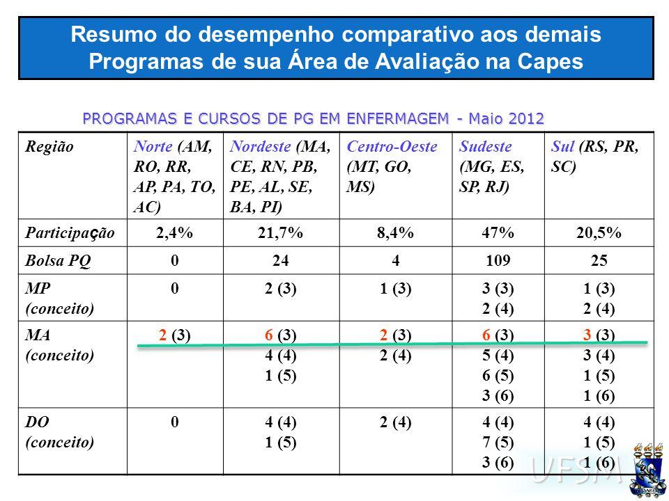 UFSM Resumo do desempenho comparativo aos demais Programas de sua Área de Avaliação na Capes PROGRAMAS E CURSOS DE PG EM ENFERMAGEM - Maio 2012 RegiãoNorte (AM, RO, RR, AP, PA, TO, AC) Nordeste (MA, CE, RN, PB, PE, AL, SE, BA, PI) Centro-Oeste (MT, GO, MS) Sudeste (MG, ES, SP, RJ) Sul (RS, PR, SC) Participa ç ão 2,4%21,7%8,4%47%20,5% Bolsa PQ024410925 MP (conceito) 02 (3)1 (3)3 (3) 2 (4) 1 (3) 2 (4) MA (conceito) 2 (3)6 (3) 4 (4) 1 (5) 2 (3) 2 (4) 6 (3) 5 (4) 6 (5) 3 (6) 3 (3) 3 (4) 1 (5) 1 (6) DO (conceito) 04 (4) 1 (5) 2 (4)4 (4) 7 (5) 3 (6) 4 (4) 1 (5) 1 (6)