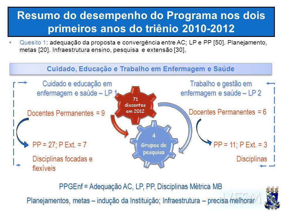 UFSM Resumo do desempenho do Programa nos dois primeiros anos do triênio 2010-2012 4 Grupos de pesquisa 71 discentes em 2012 Docentes Permanentes = 9 Docentes Permanentes = 6 PP = 27; P Ext.
