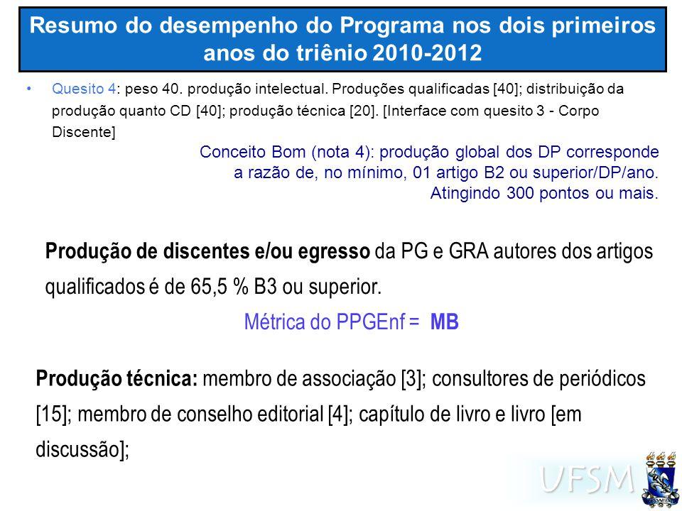 UFSM Resumo do desempenho do Programa nos dois primeiros anos do triênio 2010-2012 Quanto a razão entre a produção qualificada x CD // DP no triênio PPGEnf: 321/14 média DP: 21,9 // PPGEnf: 305/14 média DP: 21,8 Percentual de DP com produção qualificada nos estratos: 100% DP com 300 pontos ou mais em B2 ou superior – para conceito 4 86,7 % DP com 400 pontos ou mais em B1 ou superior – para conceito 5 Quanto à produção global do CD triênio [CD = DP + DC] Corrigindo desde coleta 2011 - 64 sem Qualis 16 capítulos e 02 organização livros [discute-se ser produção técnica] A1A2B1B2B3B4B5Total triênio 1037135108220702321 3,2 %11,5 %42,0 %33,6 %6,9 %2,2 %0,6 %-