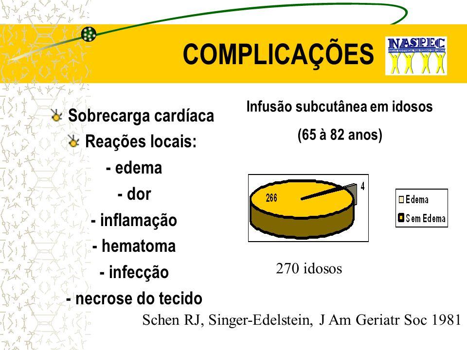COMPLICAÇÕES Sobrecarga cardíaca Reações locais: - edema - dor - inflamação - hematoma - infecção - necrose do tecido Infusão subcutânea em idosos (65