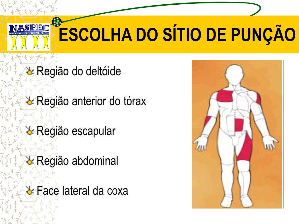 ESCOLHA DO SÍTIO DE PUNÇÃO Região do deltóide Região anterior do tórax Região escapular Região abdominal Face lateral da coxa