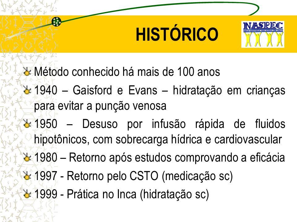 HISTÓRICO Método conhecido há mais de 100 anos 1940 – Gaisford e Evans – hidratação em crianças para evitar a punção venosa 1950 – Desuso por infusão
