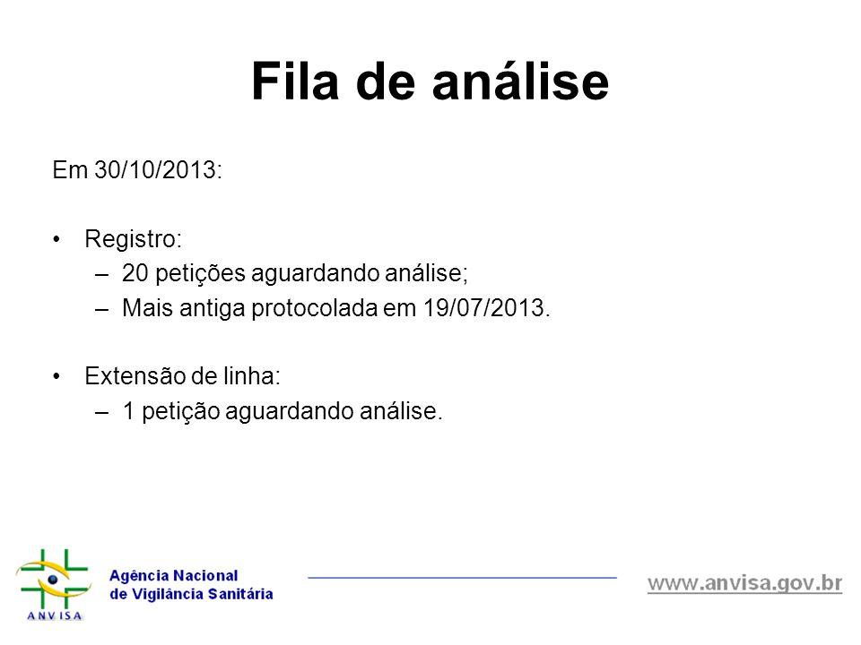 Fila de análise Em 30/10/2013: Registro: –20 petições aguardando análise; –Mais antiga protocolada em 19/07/2013. Extensão de linha: –1 petição aguard