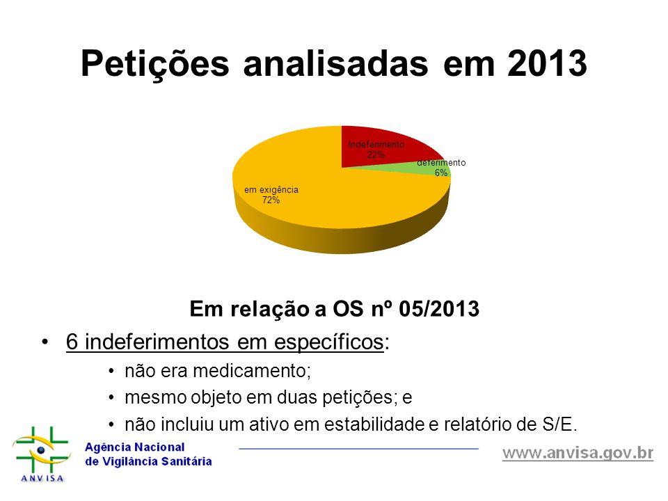 Petições analisadas em 2013 6 indeferimentos em específicos: não era medicamento; mesmo objeto em duas petições; e não incluiu um ativo em estabilidad