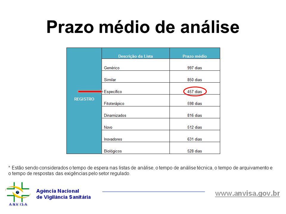 Prazo médio de análise * Estão sendo considerados o tempo de espera nas listas de análise, o tempo de análise técnica, o tempo de arquivamento e o tem