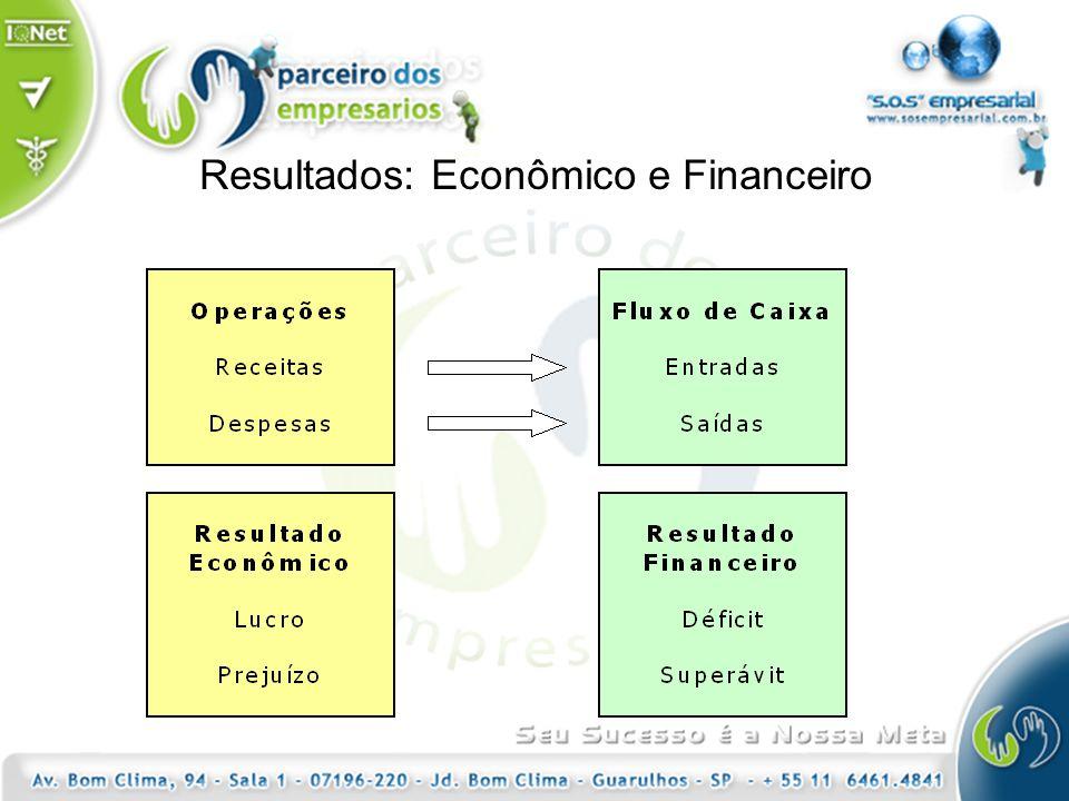 Resultados: Econômico e Financeiro