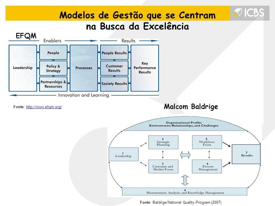 Modelos de Gestão que se Centram na Busca da Excelência EFQM Fonte: Baldrige National Quality Program (2007) Malcom Baldrige Fonte: http://www.efqm.or