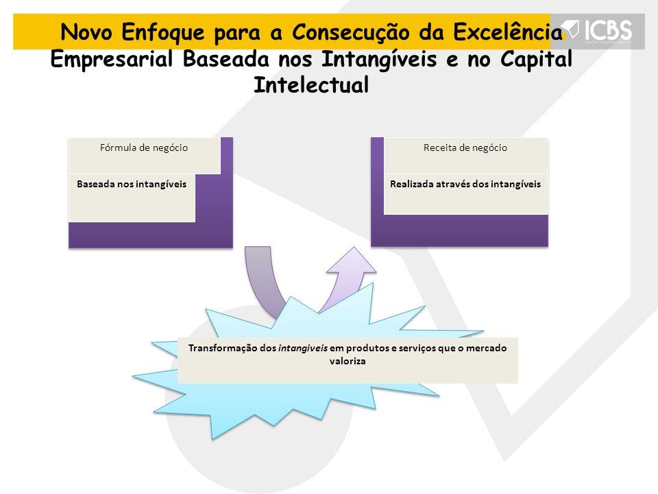Novo Enfoque para a Consecução da Excelência Empresarial Baseada nos Intangíveis e no Capital Intelectual Fórmula de negócioReceita de negócio Baseada