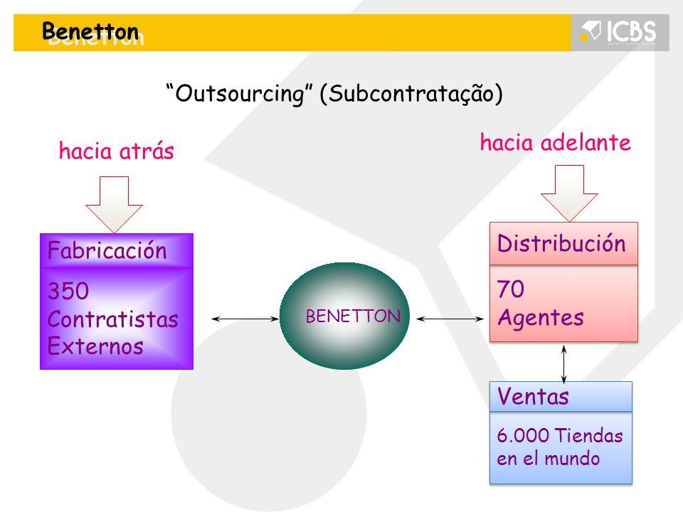 Benetton BENETTON Outsourcing (Subcontratação) hacia atrás 350 Contratistas Externos Fabricación 6.000 Tiendas en el mundo 6.000 Tiendas en el mundo Ventas 70 Agentes 70 Agentes Distribución hacia adelante