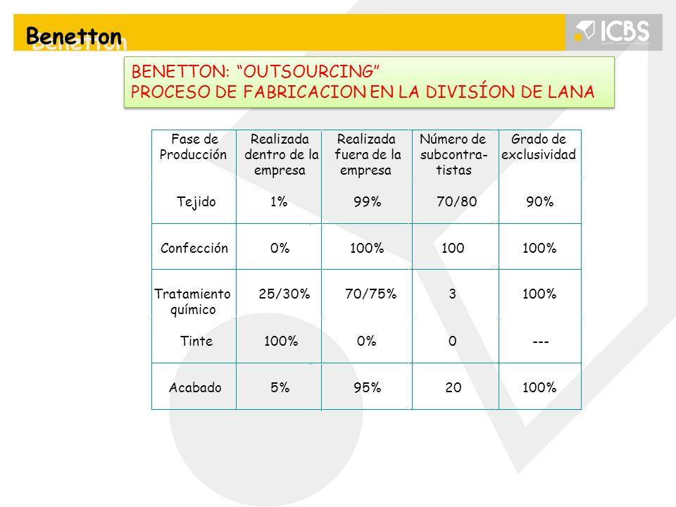 """BENETTON: """"OUTSOURCING"""" PROCESO DE FABRICACION EN LA DIVISÍON DE LANA BENETTON: """"OUTSOURCING"""" PROCESO DE FABRICACION EN LA DIVISÍON DE LANA Benetton"""