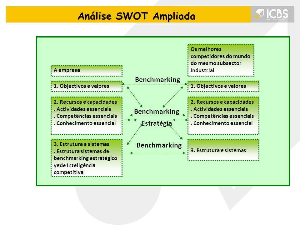 Análise SWOT Ampliada A empresa 1. Objectivos e valores 2. Recursos e capacidades. Actividades essenciais. Competências essenciais. Conhecimento essen
