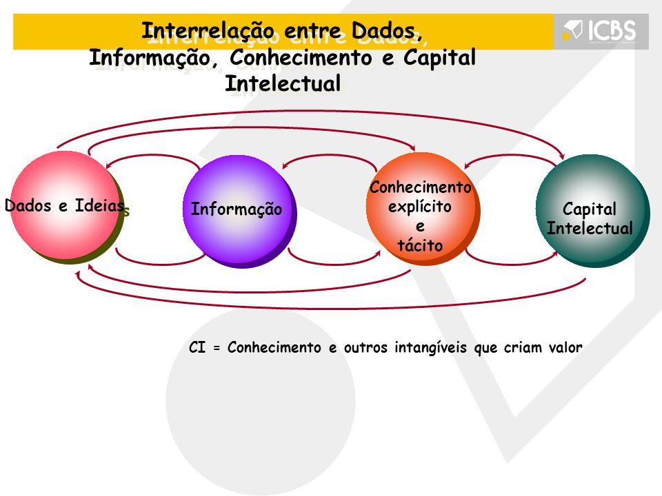 Interrelação entre Dados, Informação, Conhecimento e Capital Intelectual Dados e Ideias Informação Conhecimento explícito e tácito Conhecimento explícito e tácito Capital Intelectual Capital Intelectual CI = Conhecimento e outros intangíveis que criam valor